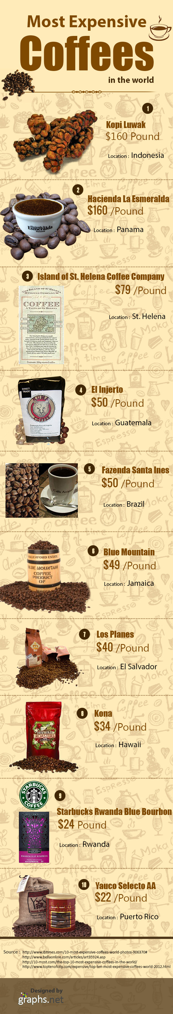 Most Expensive Coffees in the World