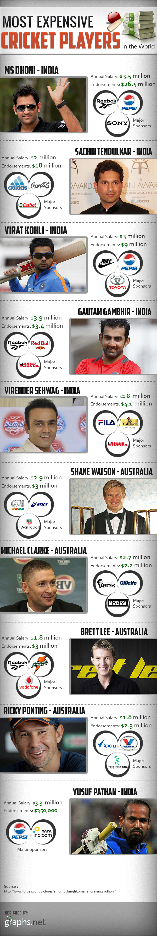 Most Expensive Cricket Players in the World
