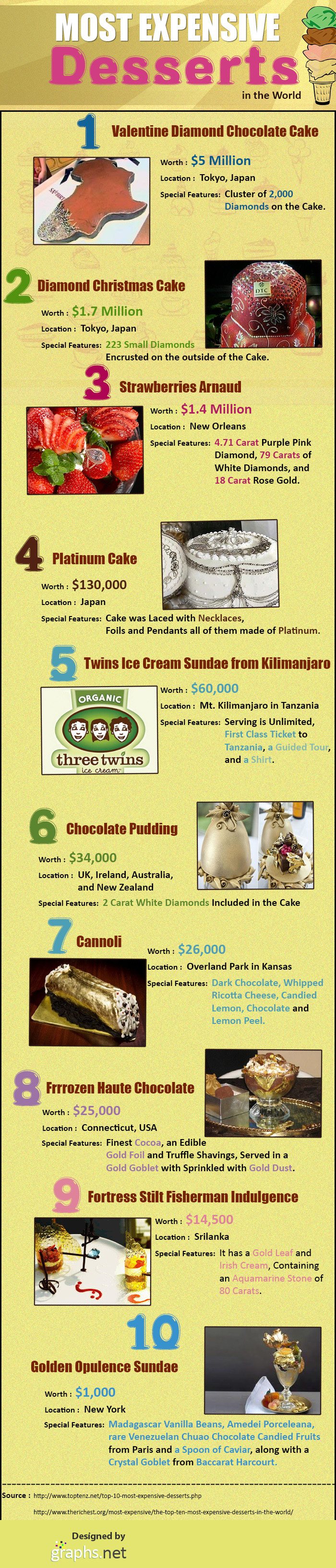 Most Expensive Desserts in the World