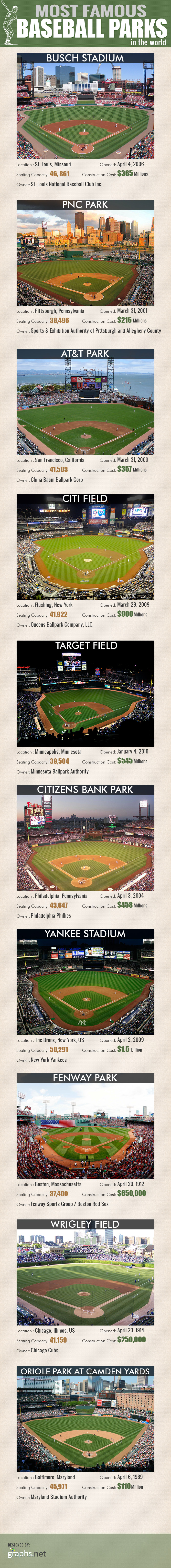 Most Famous Baseball Parks in the World