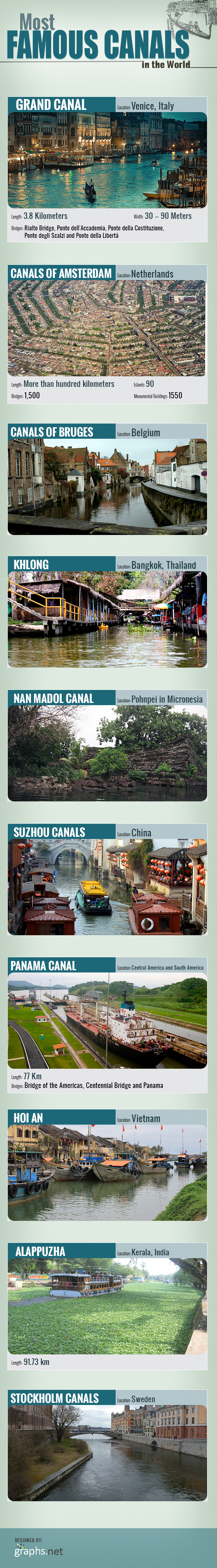 Most Famous Canals in the World