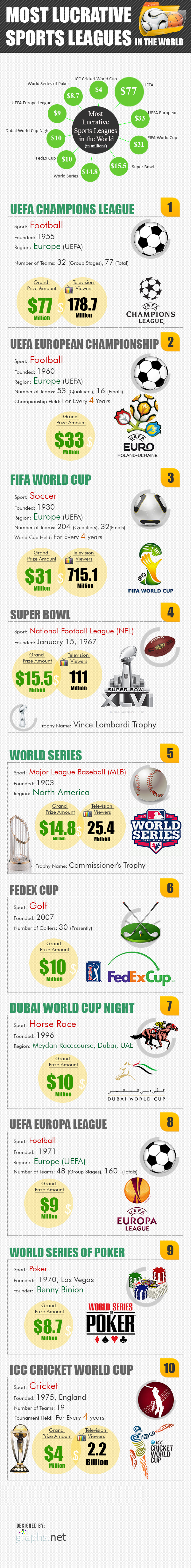 Most Lucrative Sports Leagues in the World