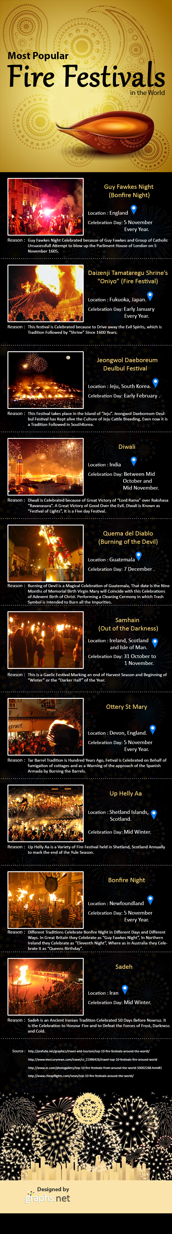 Most Popular Fire Festivals in the World