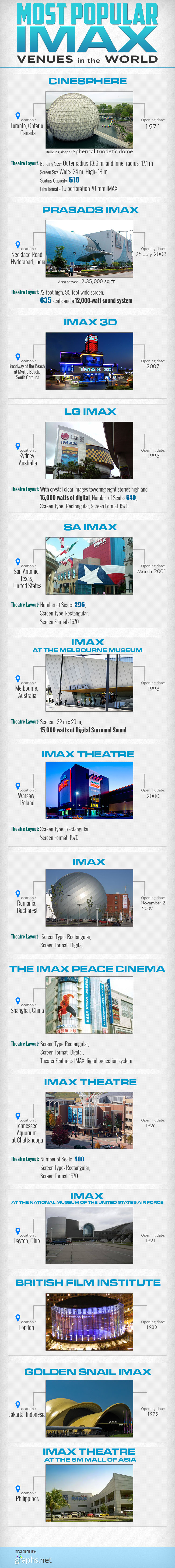 Most Popular IMAX Venues in the World