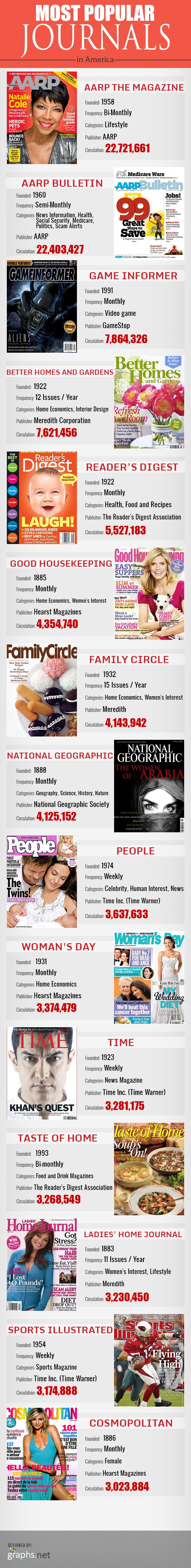 Most Popular Journals in America