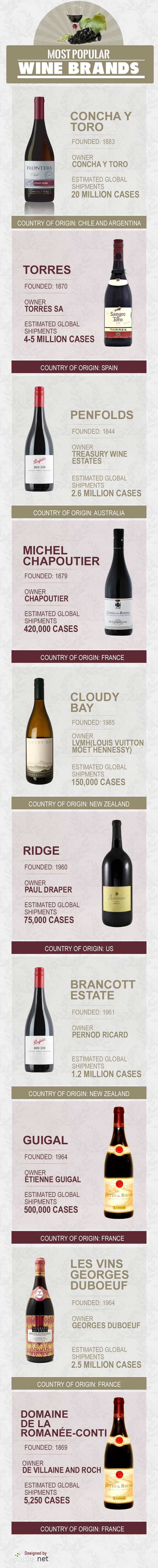 Most Popular Wine Brands in the World