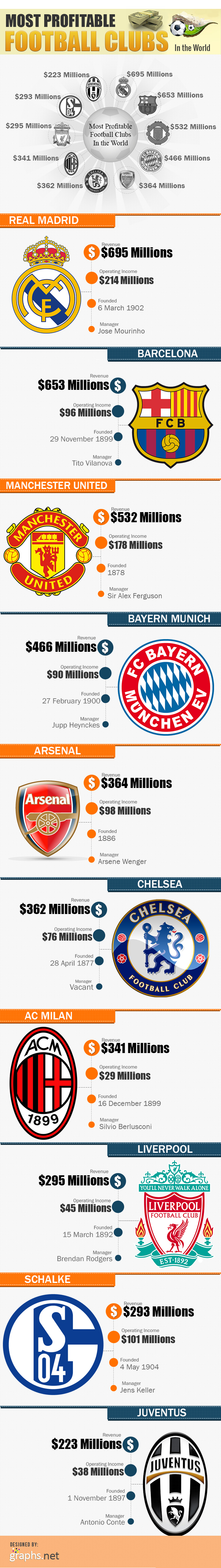 Most Profitable Football Clubs in the World