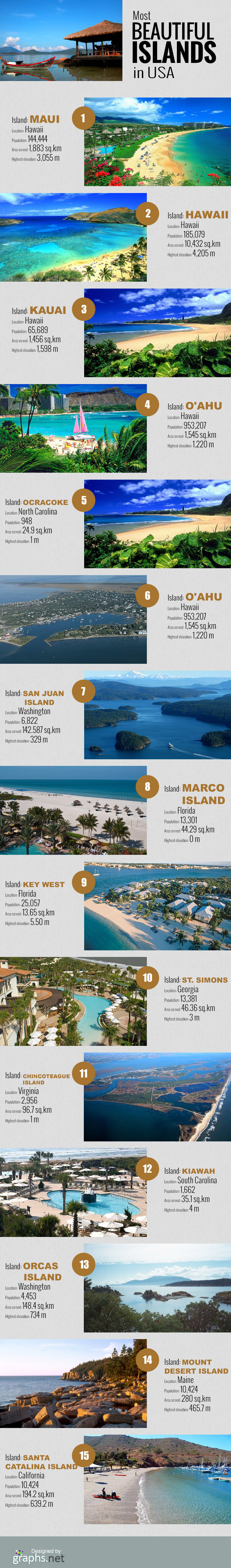 Most Beautiful Islands in USA