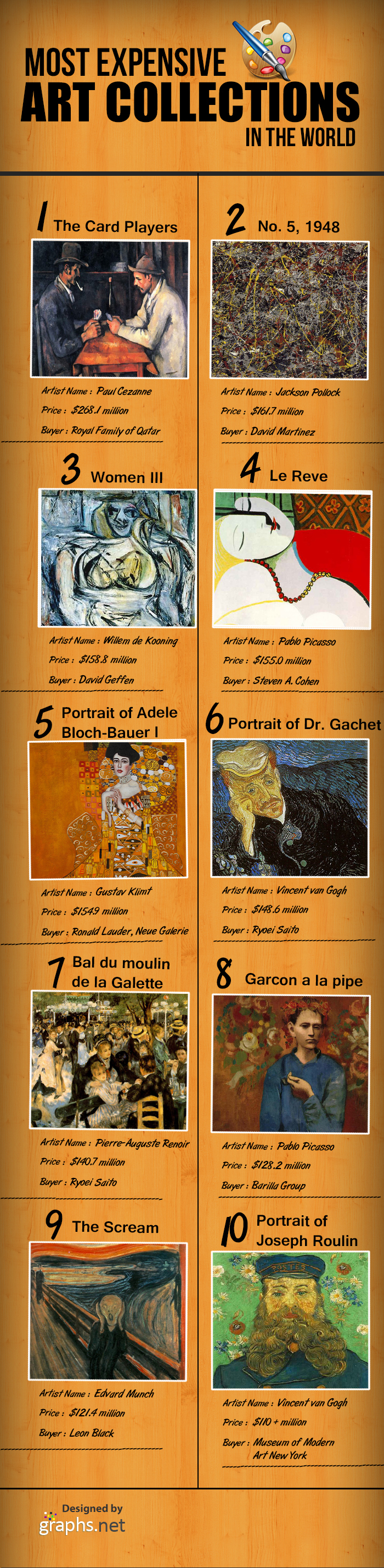 Most Expensive Art Collections in the World