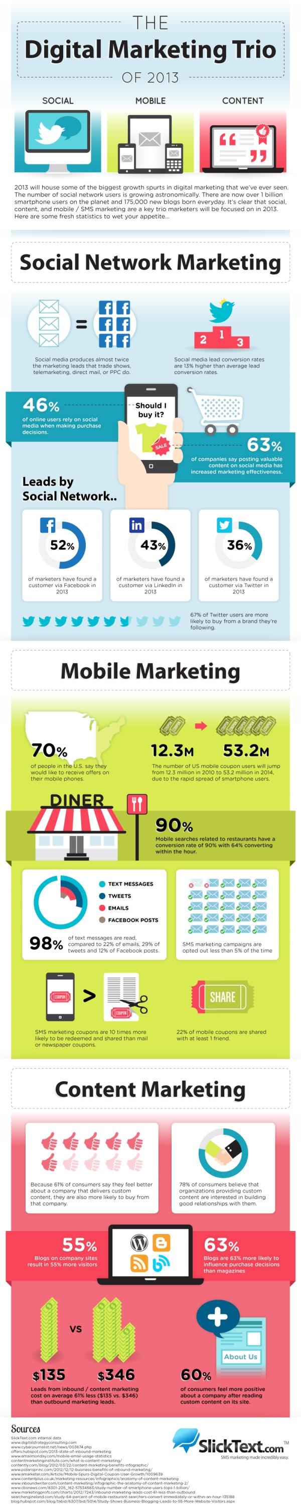 Most preferred digital marketing techniques in 2013