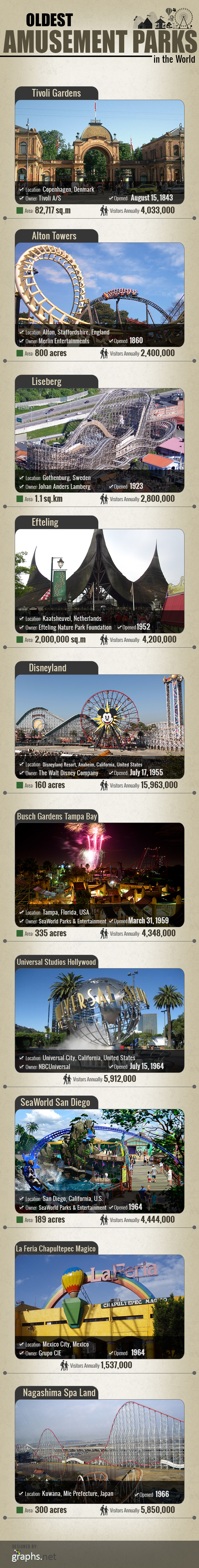 Oldest-Amusement-Parks-in-the-World