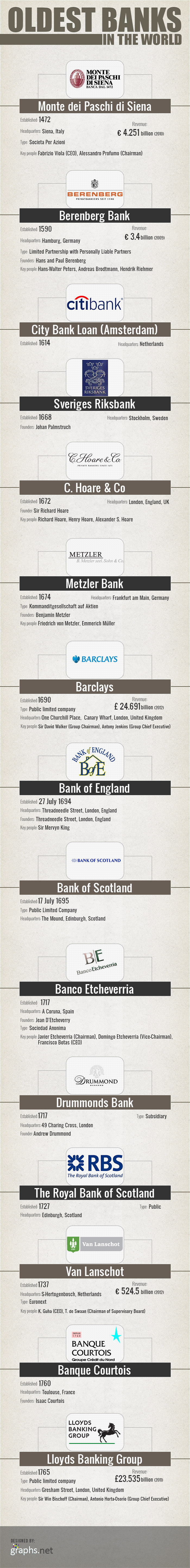Oldest Banks in the World