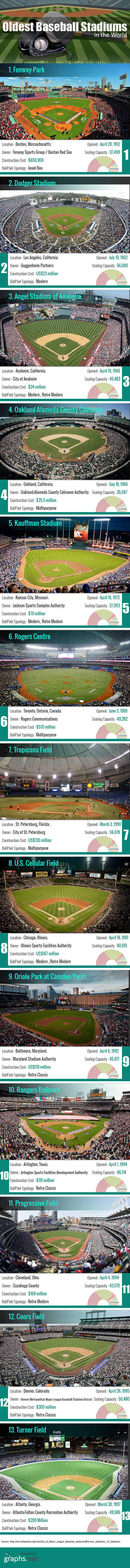 Oldest Baseball Stadiums in the World