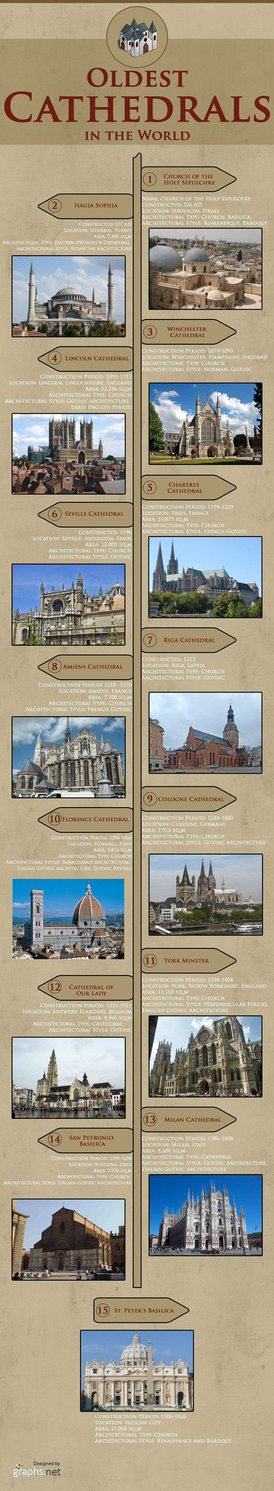 Oldest Cathedrals in the World