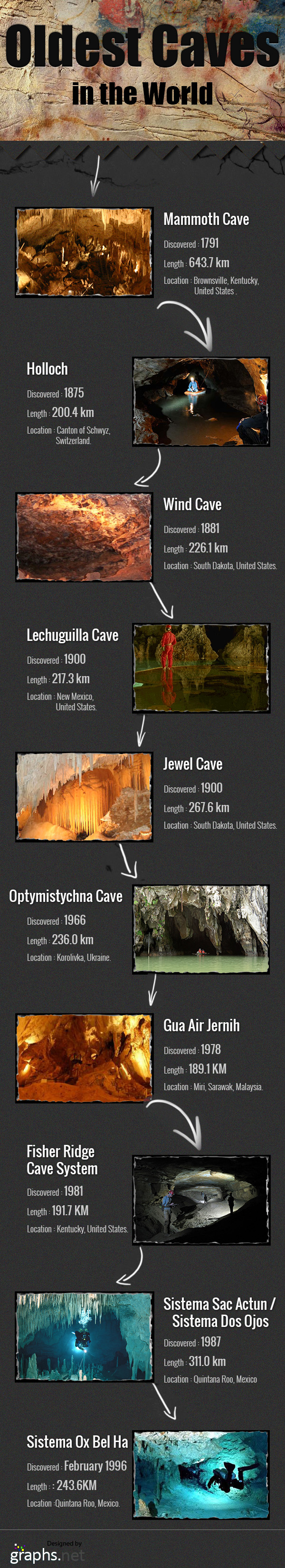 Oldest Caves in the World