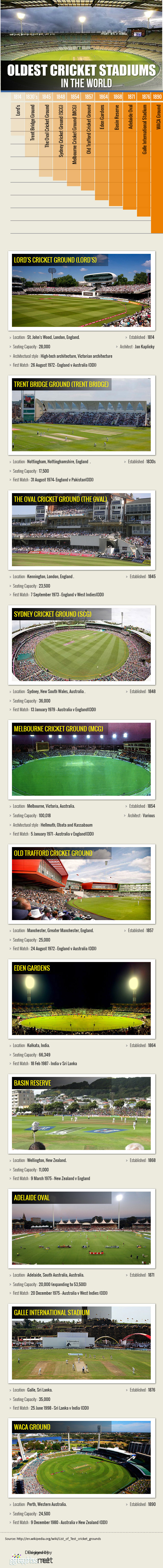 Oldest Cricket Stadiums in the World