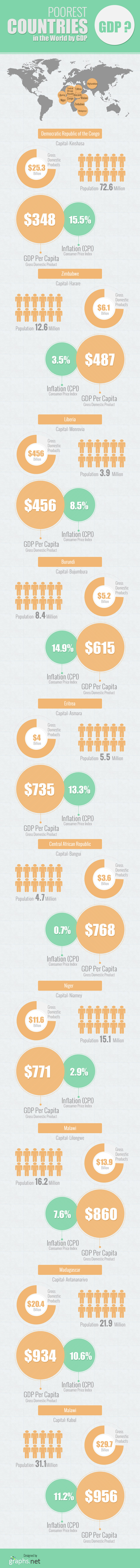 Poorest Countries in the World by GDP