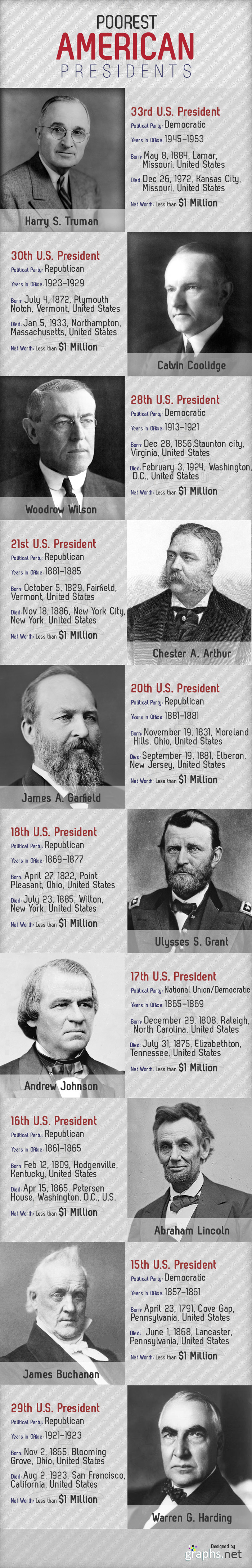 Poorest American Presidents