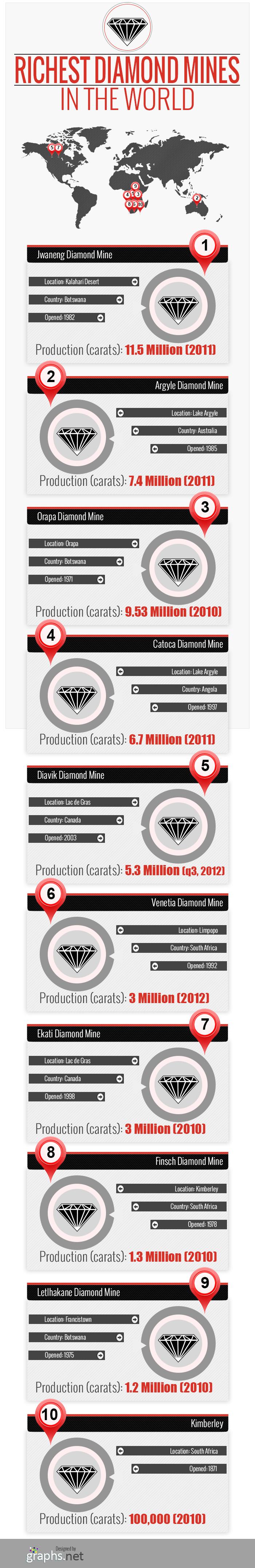 Richest-Diamond-Mines-in-the-World