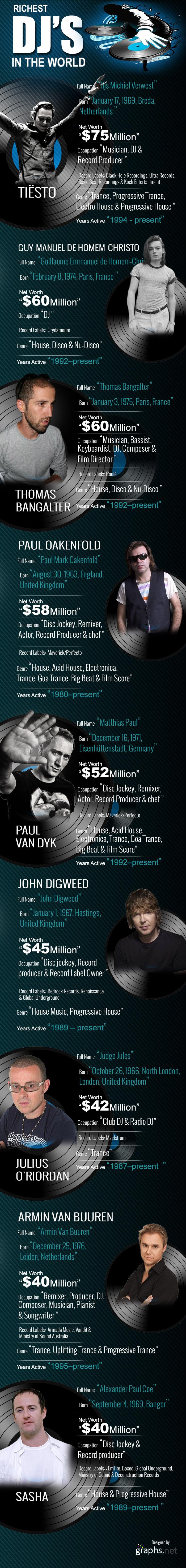 Richest DJs in the World