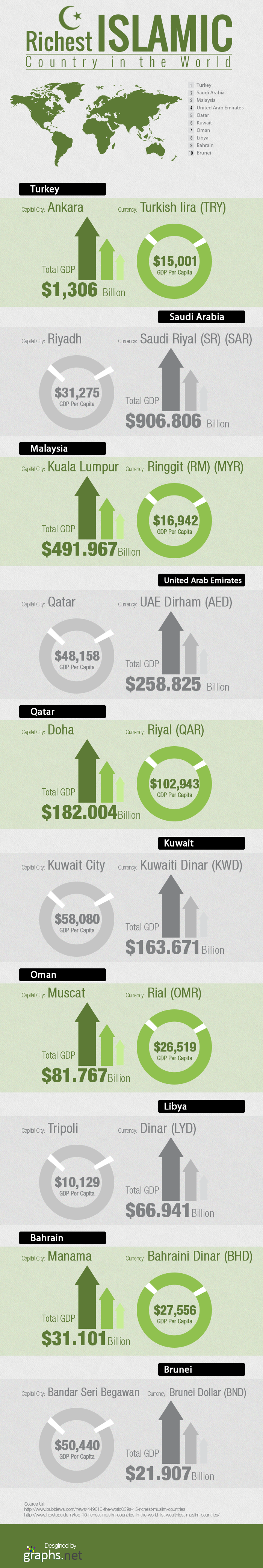 Richest Islamic Countries in the World