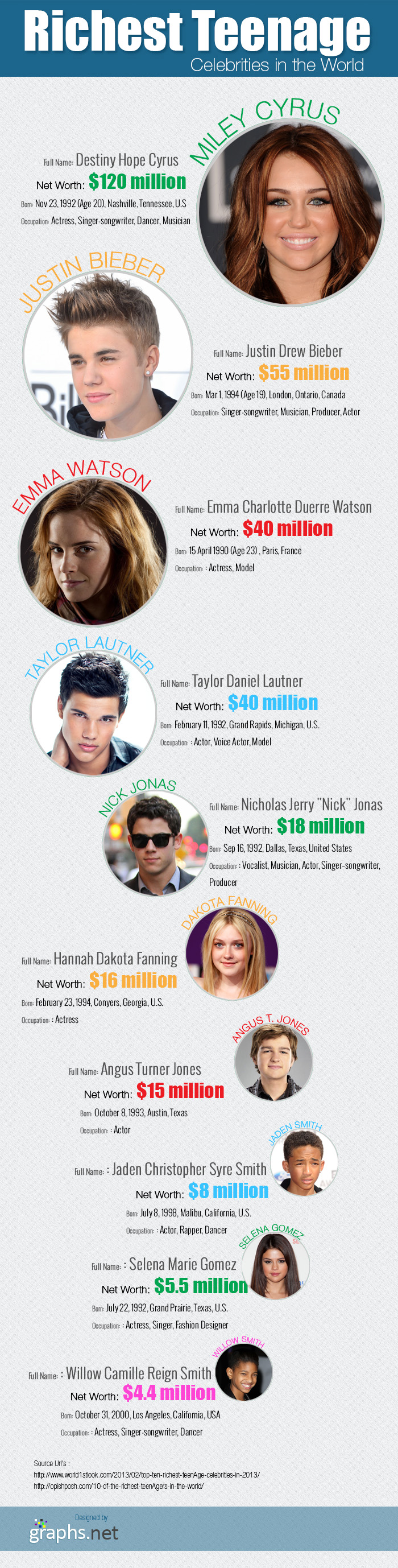 Richest Teenage Celebrities in the World
