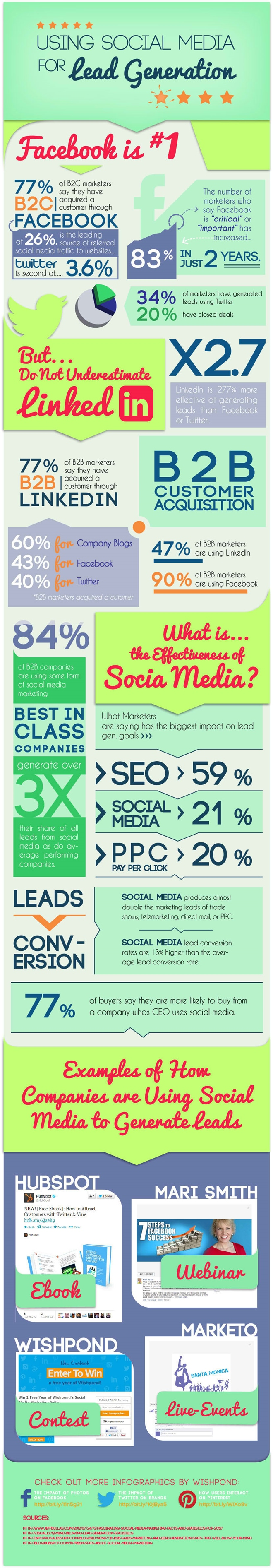 Role of social media in lead generation