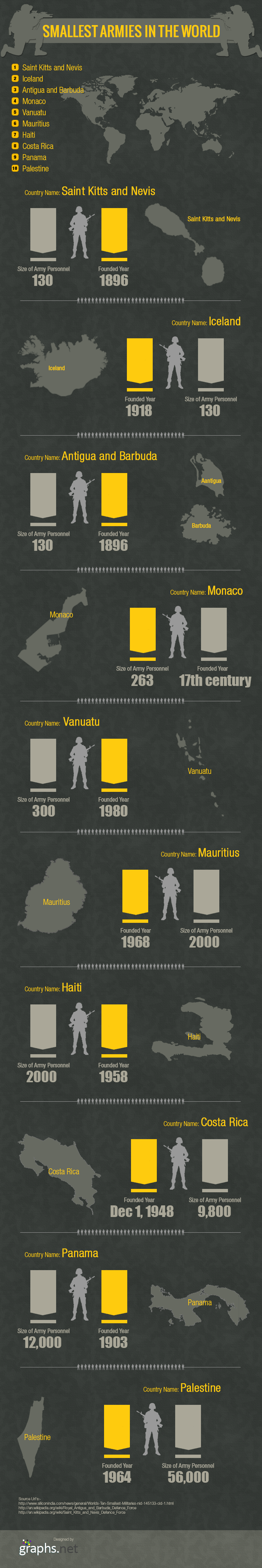 Smallest-armies-in-the-world