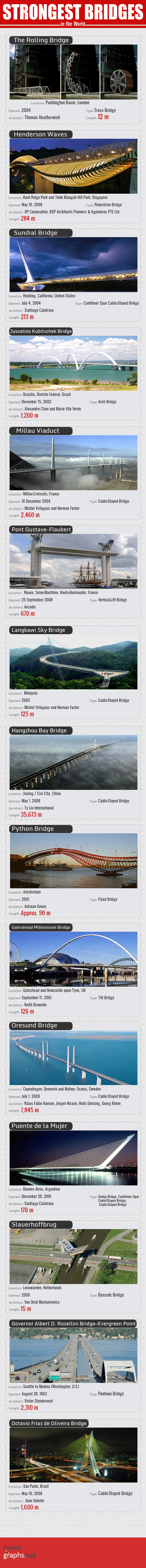 Strongest Bridges in the World