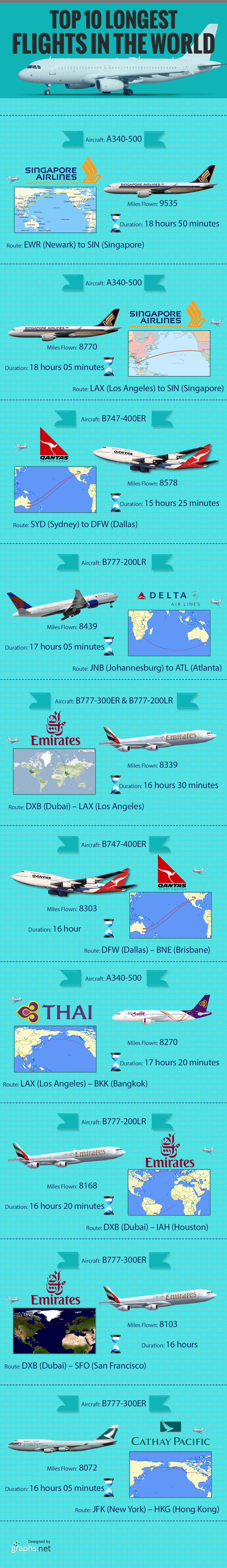 Top 10 Longest Flights in the World