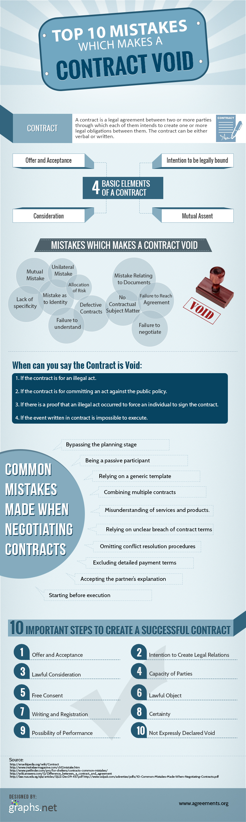 Top 10 mistakes that results in an invalid contract