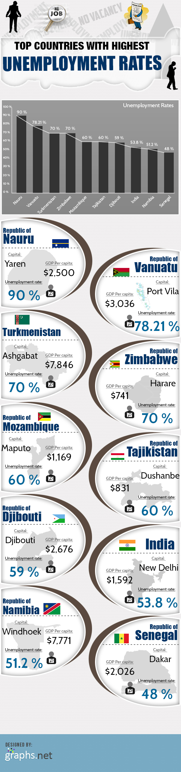Top-Countries-with-Highest-Unemployment-Rates