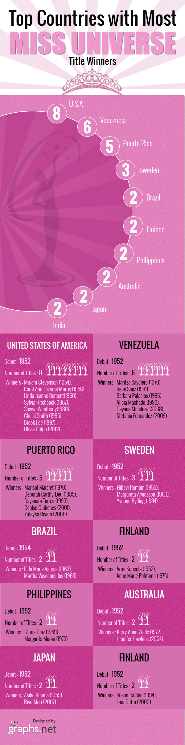 Top Countries with Most Miss Universe Title Winners