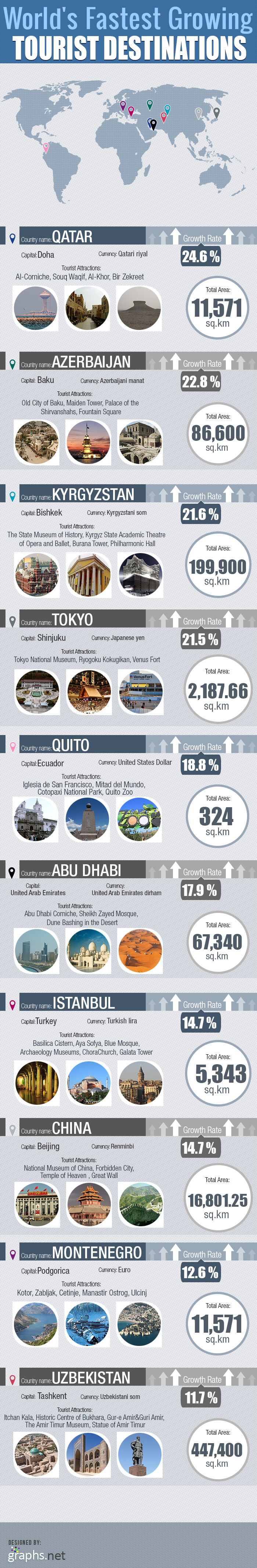 World's Fastest Growing Tourist Destinations