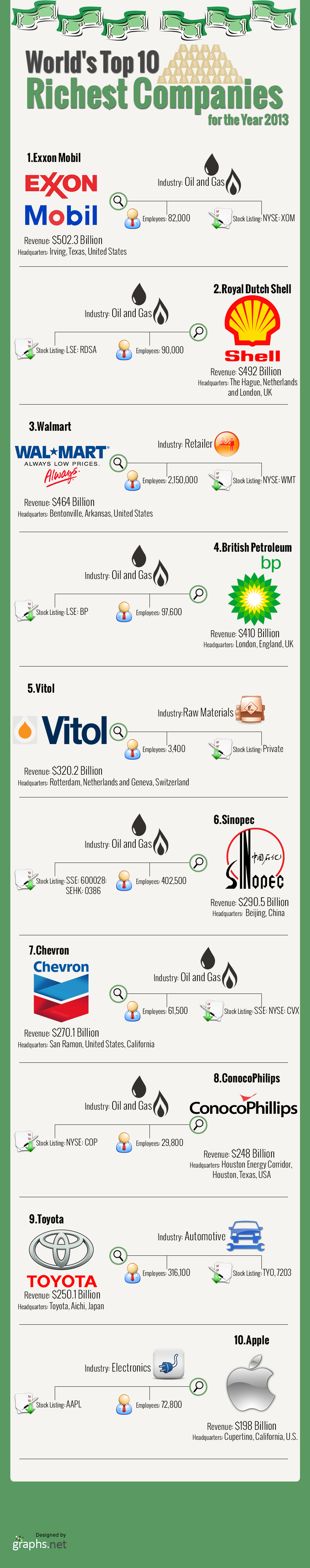 World's Top 10 Richest Companies for the Year 2013