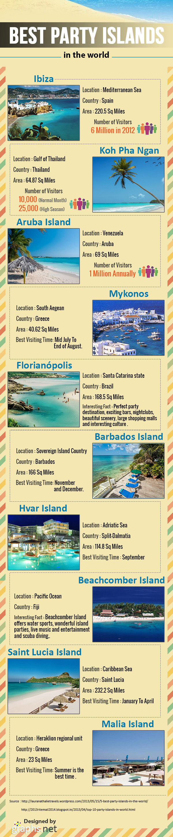 Best Party Islands in the World