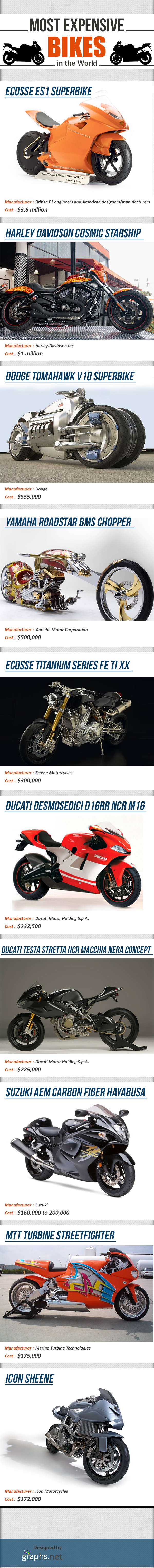 Most Expensive Bikes in the World