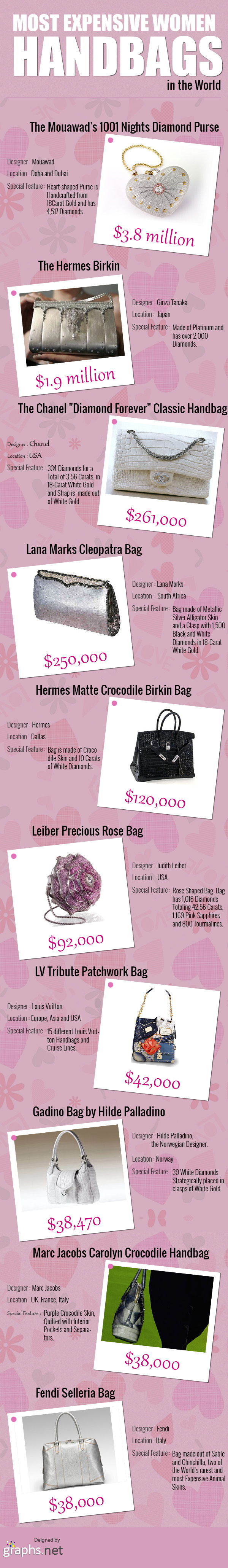 Most Expensive Women Handbags in the World