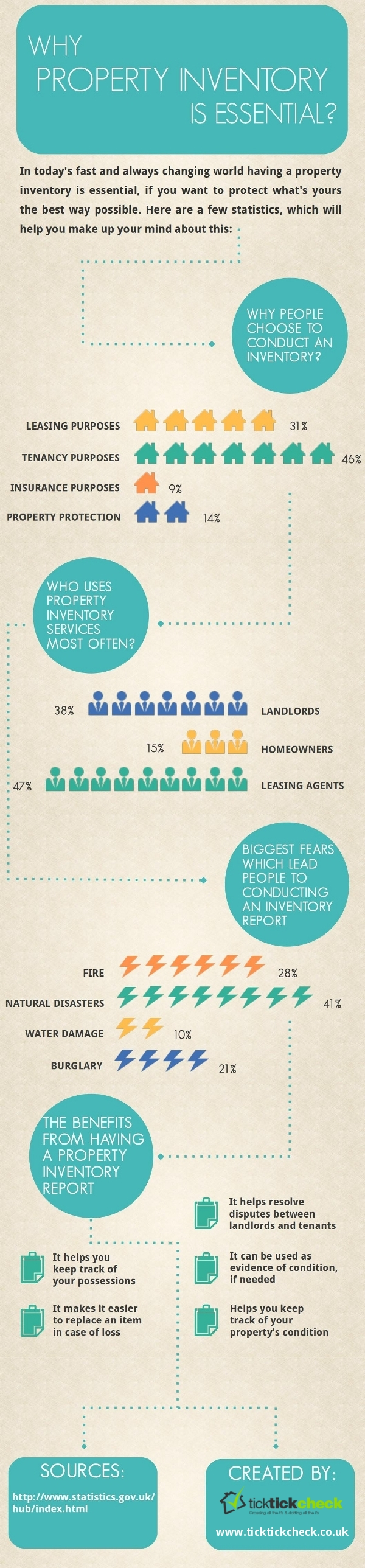 Hot Property Inventory Statistics