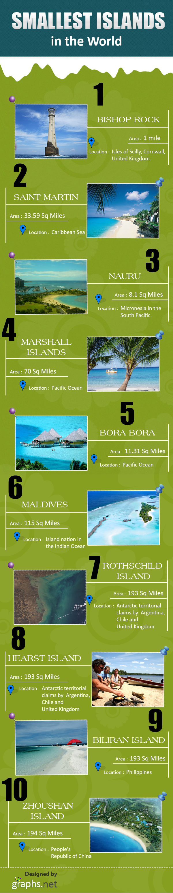 smallest islands in the World