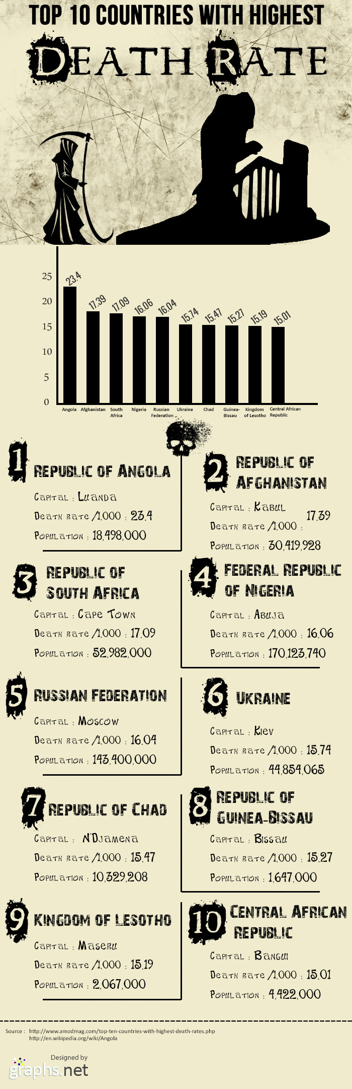 Top 10 Countries with the Highest Death Rates