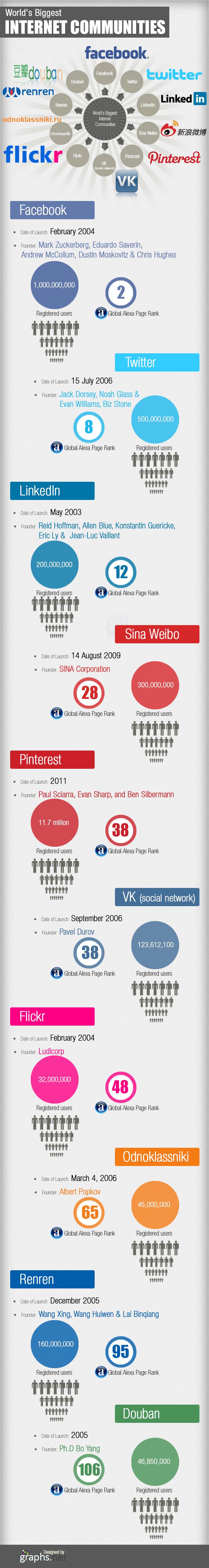 world's-biggest-internet-communities