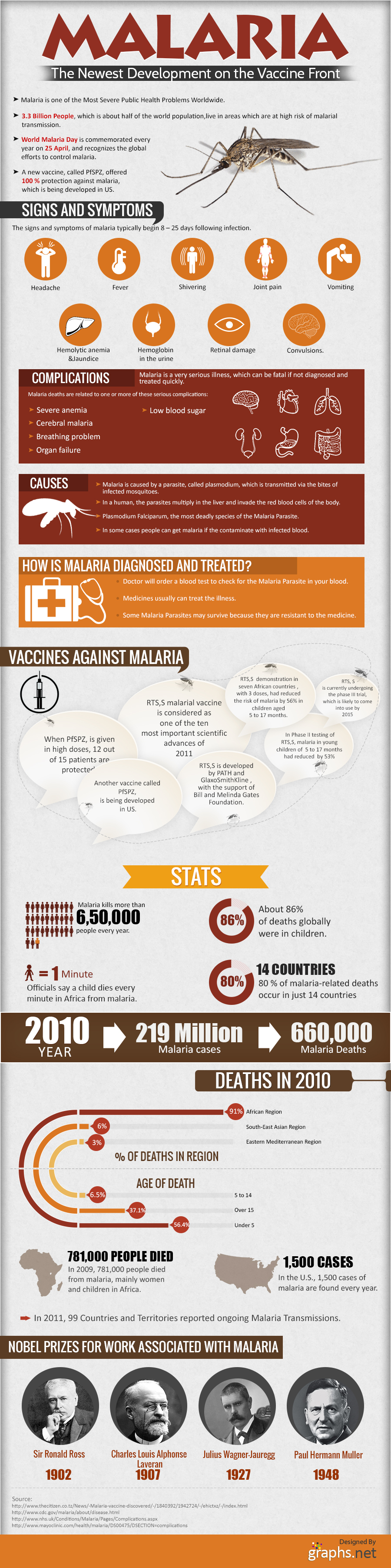 Advanced-malaria-Vaccine