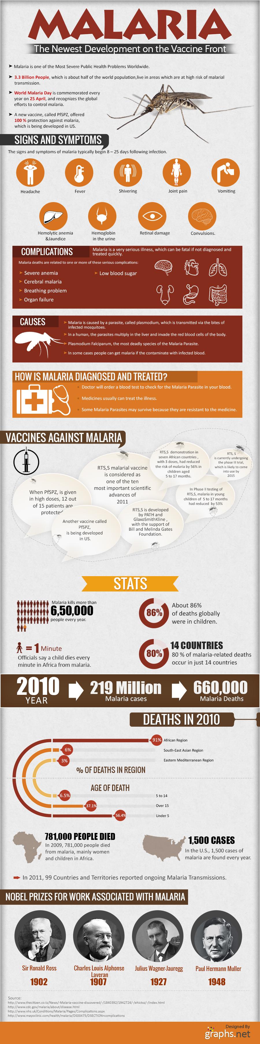 Advanced-malaria-Vaccine
