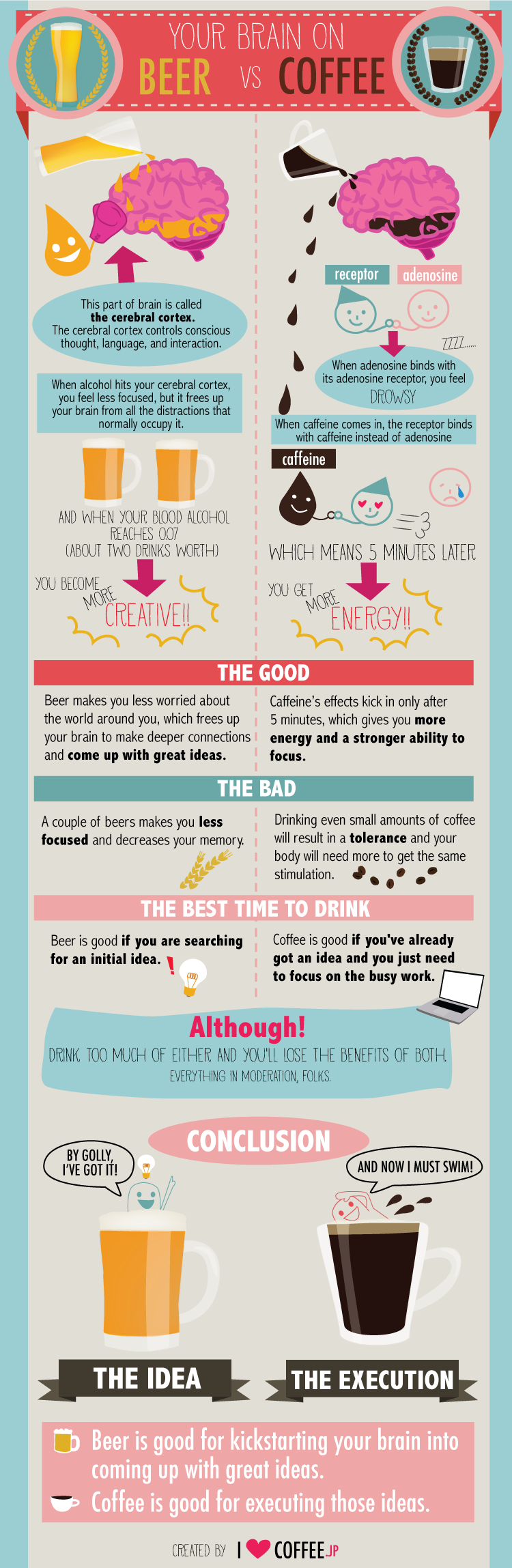 Comparison of Beer vs Coffee On Brain