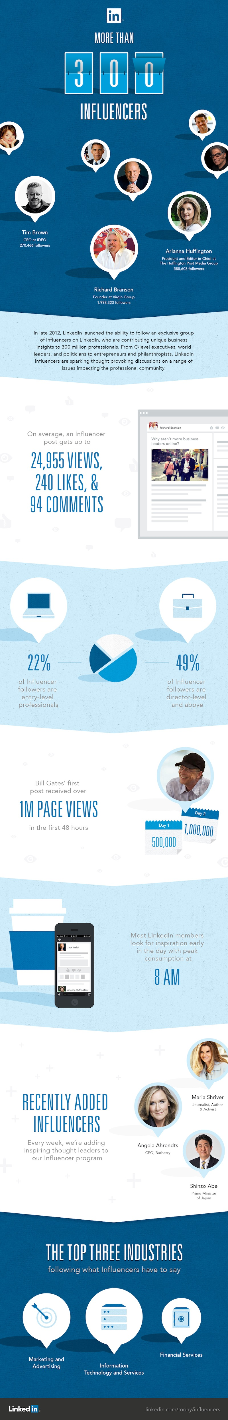 Complete Statistics about Influencers Group on LinkedIn