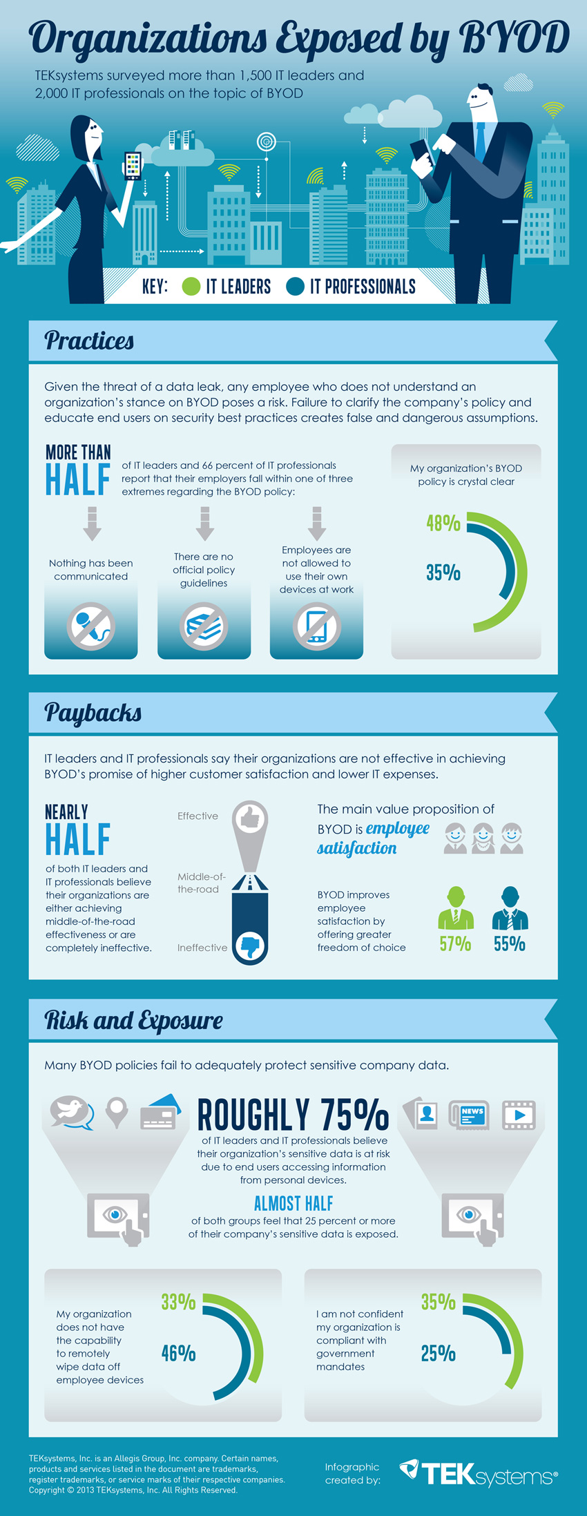 Organizations Exposed by BYOD
