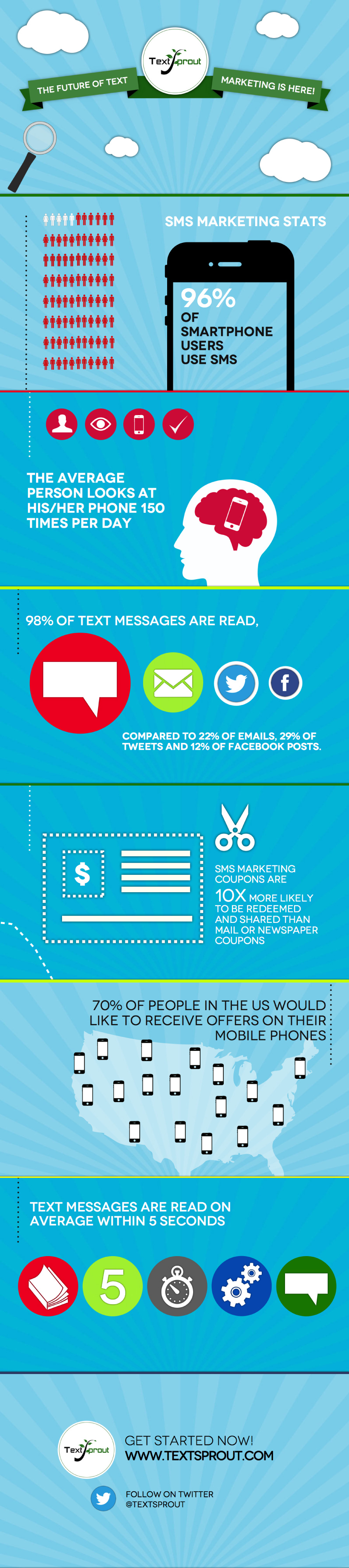 Dominance of Text Marketing