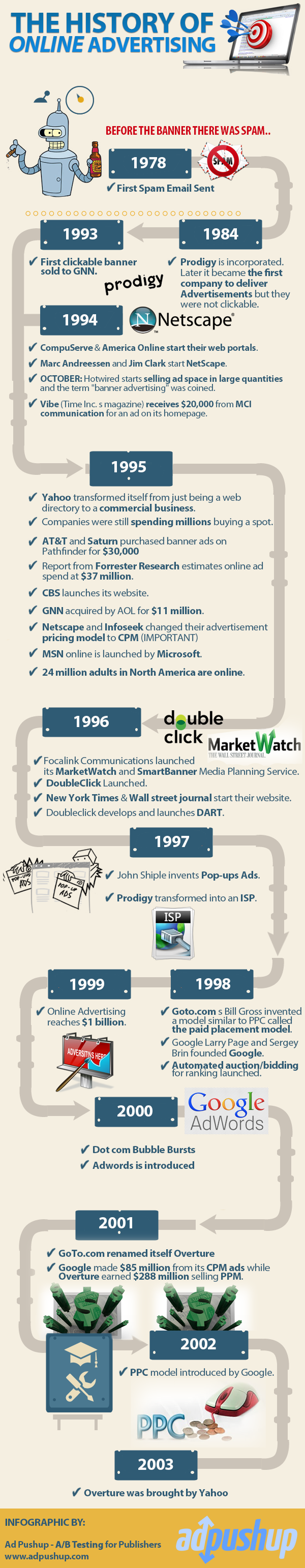 Evolution of Online Advertising Through the Years