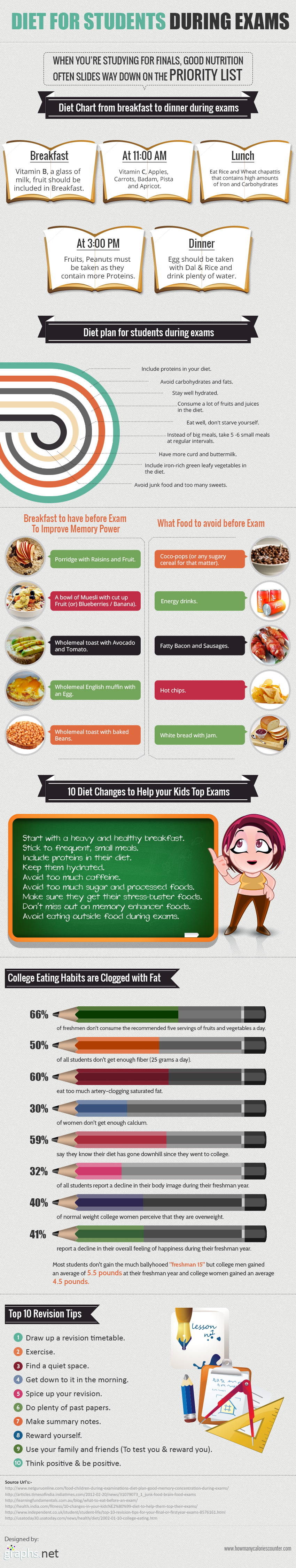 Exam time diet: what to eat and what not, and much more!